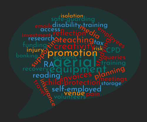 Word Cloud including the following: aerial, equipment, promotion, creativity, invoices, teaching,child-protection, self-employed, reflection, supporting, planning, studying, reading, venue, media, RA, disability-training, safe-guarding, volunteers, insurance, employees, training, research, recovery, meetings, queries, funding, travel, access, injury, pain, disability-training