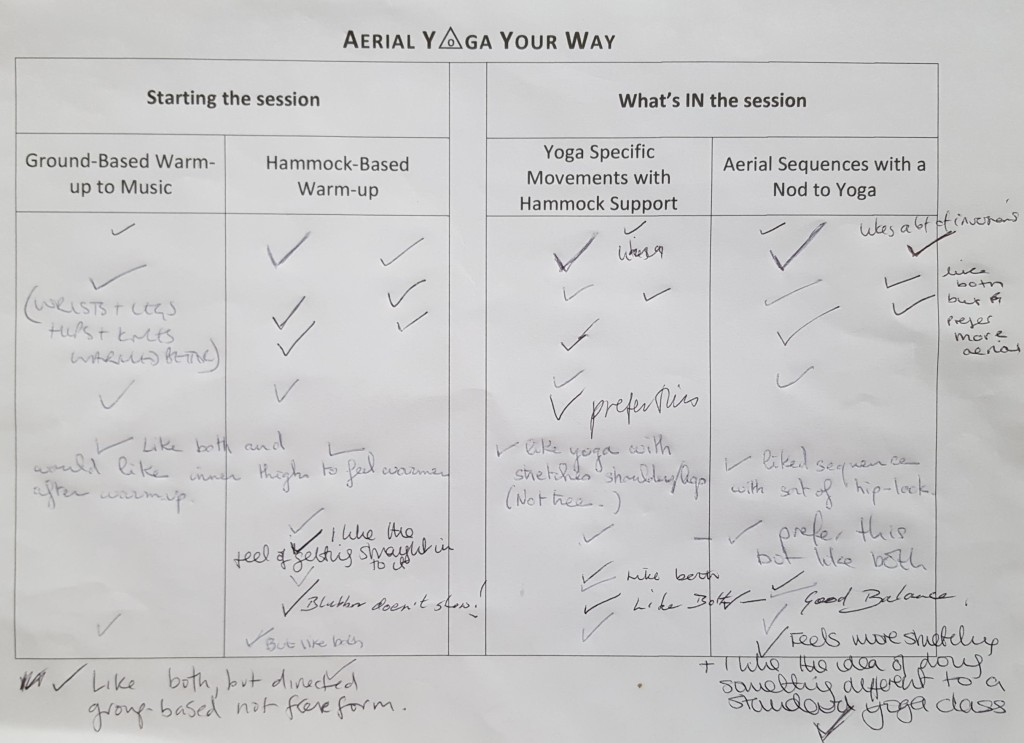 Image of a document asking for feedback from participants. Ground-based warm-up to music versus hammock-based warm-up. Yoga specific movements with hammock support or aerial sequences with a nod to yoga. Ticks and comments are added by hand.